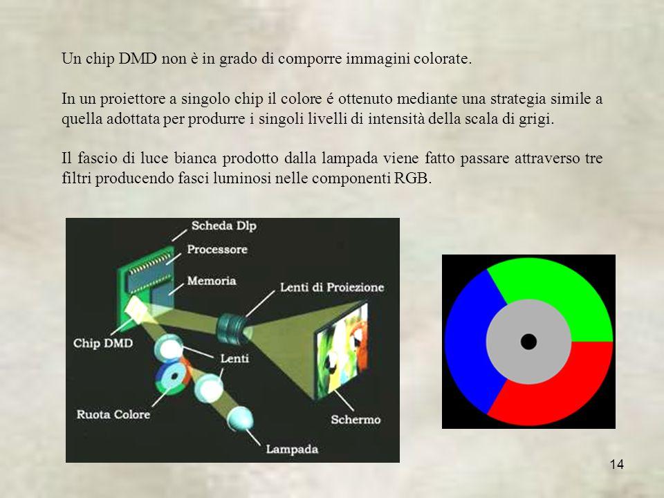14 Un chip DMD non è in grado di comporre immagini colorate.