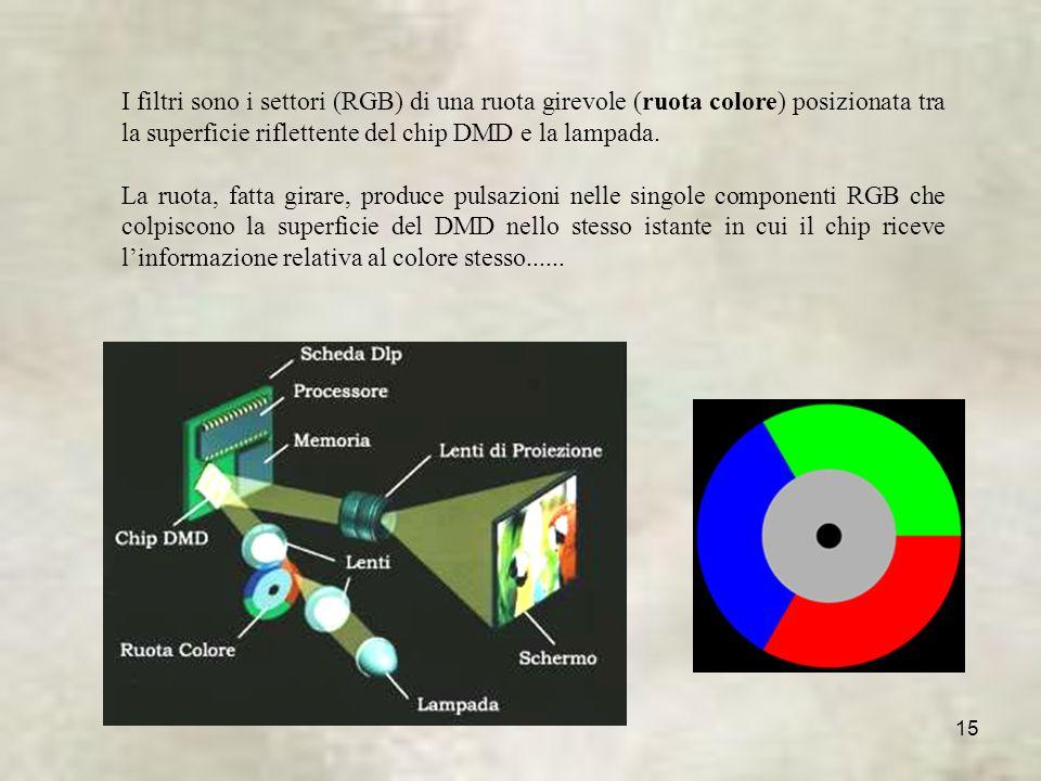 15 I filtri sono i settori (RGB) di una ruota girevole (ruota colore) posizionata tra la superficie riflettente del chip DMD e la lampada.