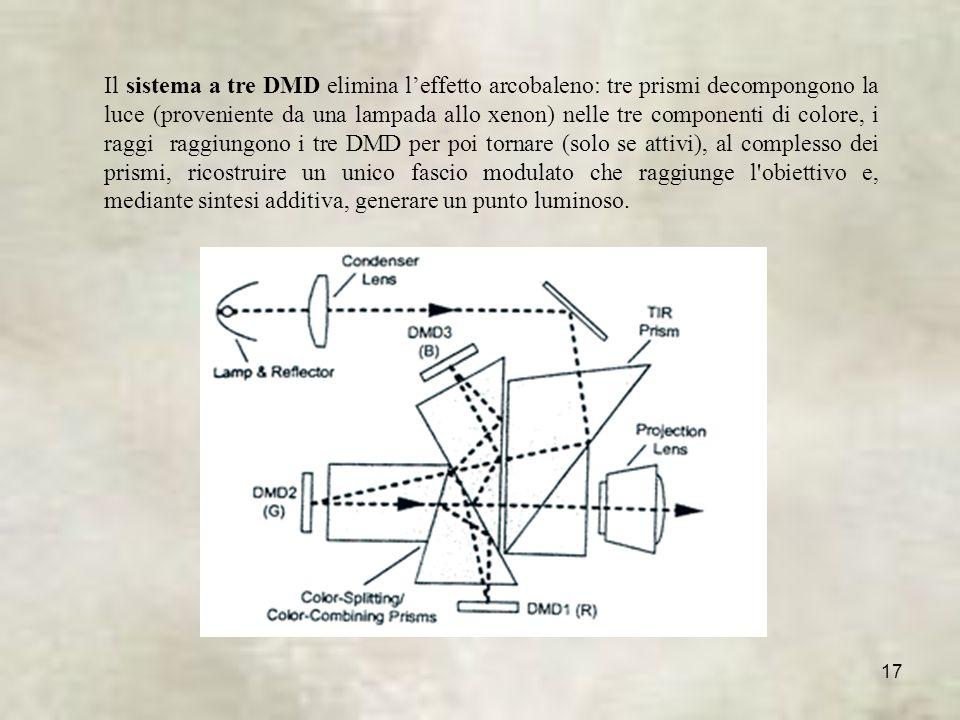 17 Il sistema a tre DMD elimina leffetto arcobaleno: tre prismi decompongono la luce (proveniente da una lampada allo xenon) nelle tre componenti di colore, i raggi raggiungono i tre DMD per poi tornare (solo se attivi), al complesso dei prismi, ricostruire un unico fascio modulato che raggiunge l obiettivo e, mediante sintesi additiva, generare un punto luminoso.