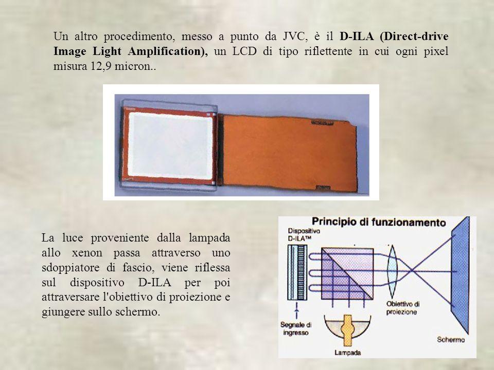 22 Un altro procedimento, messo a punto da JVC, è il D-ILA (Direct-drive Image Light Amplification), un LCD di tipo riflettente in cui ogni pixel misura 12,9 micron..