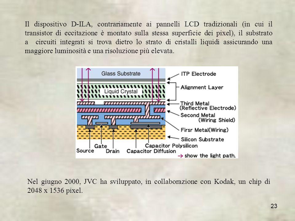 23 Il dispositivo D-ILA, contrariamente ai pannelli LCD tradizionali (in cui il transistor di eccitazione è montato sulla stessa superficie dei pixel), il substrato a circuiti integrati si trova dietro lo strato di cristalli liquidi assicurando una maggiore luminosità e una risoluzione più elevata.