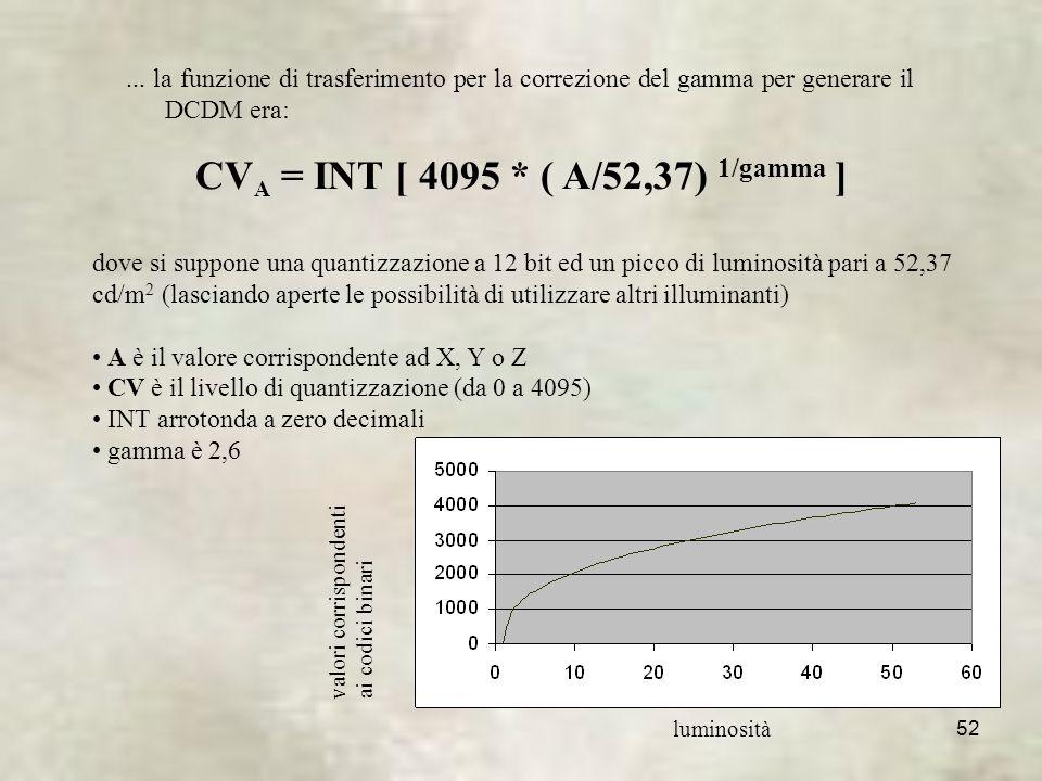 52 CV A = INT [ 4095 * ( A/52,37) 1/gamma ]...