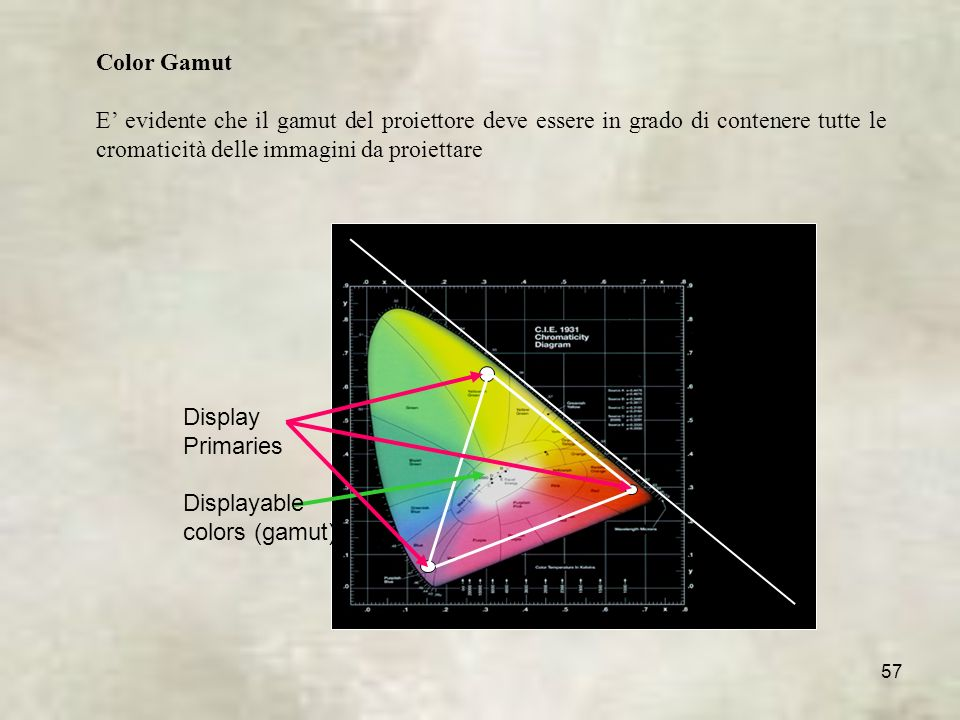 57 Color Gamut E evidente che il gamut del proiettore deve essere in grado di contenere tutte le cromaticità delle immagini da proiettare Displayable colors (gamut) Display Primaries