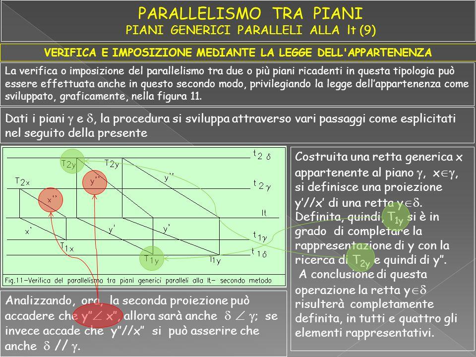 VERIFICA E IMPOSIZIONE MEDIANTE LA LEGGE DELL'APPARTENENZA La verifica o imposizione del parallelismo tra due o più piani ricadenti in questa tipologi