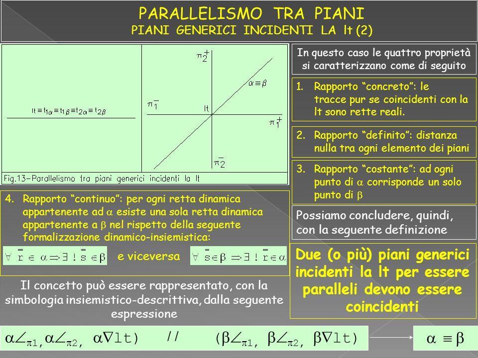 In questo caso le quattro proprietà si caratterizzano come di seguito 1.Rapporto concreto: le tracce pur se coincidenti con la lt sono rette reali. 2.