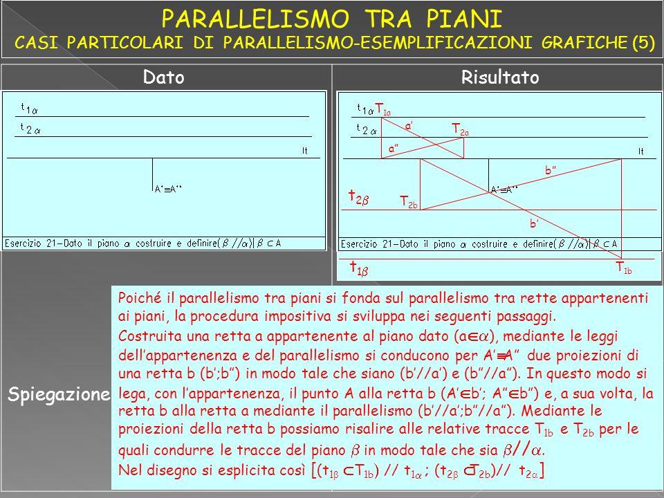 DatoRisultato Spiegazione T 1a T 2a a a T 2b b b t 2 t 1 T 1b Poiché il parallelismo tra piani si fonda sul parallelismo tra rette appartenenti ai pia