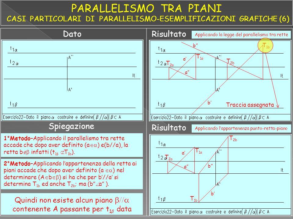 DatoRisultato Spiegazione T 1a T 2a a b T 1b T 2b b a Applicando la legge del parallelismo tra rette T 1a T 2a a a Risultato Applicando lappartenenza