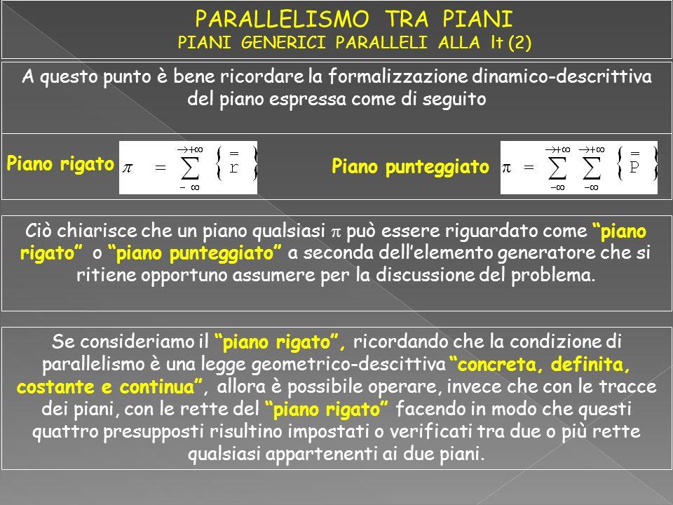Verifica e impostazione mediante la legge del parallelismo tra rette Se i piani sono paralleli significa che ad una retta delluno corrisponde una retta dellaltro, parallela alla prima e viceversa.