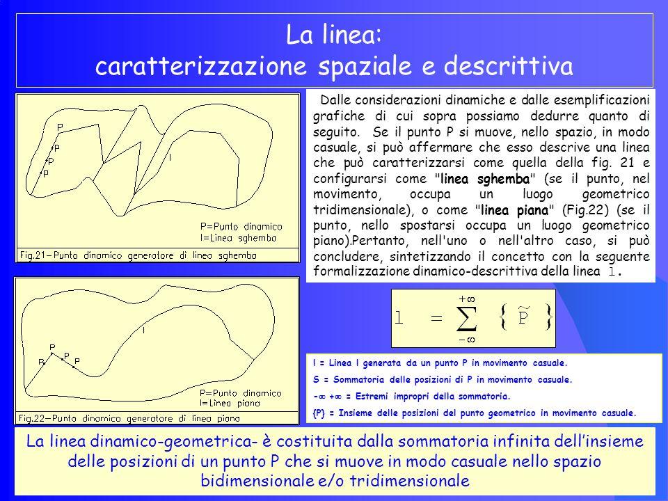 La linea: caratterizzazione dinamica ed insiemistica Ogni punto in movimento casuale nello spazio implica lesistenza di una ed una sola linea l Pertanto è possibile sostenere, che ad ogni punto in movimento nello spazio si può associare una linea, che assume, a seconda del percorso che descrive una specifica caratterizzazione con relativa denominazione (Fig.20).