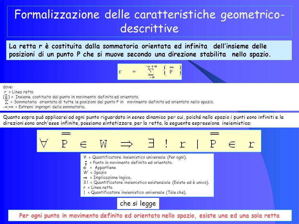 La linea retta: caratteristiche geometriche e descrittive Se il punto P si muove nello spazio secondo una direzione unica e definita, allora si dirà c