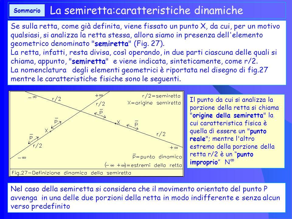 Sulla base delle considerazioni sviluppate, dato uno spazio, sia piano che solido, per definire, univocamente, una retta possiamo utilizzare due metod