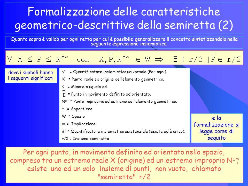 Formalizzazione delle caratteristiche geometrico- descrittive della semiretta (1) Sulla base di quanto esposto precedentemente l espressione dinamico- descrittiva della semiretta può sintetizzarsi con la seguente formalizzazione dove che si legge come appresso La semiretta r/2 è costituita dalla sommatoria orientata dellinsieme delle posizioni di un punto P che si muove all interno di una porzione di retta i cui limiti sono costituiti da unorigine reale e da un estremo improprio r/2 = semiretta.