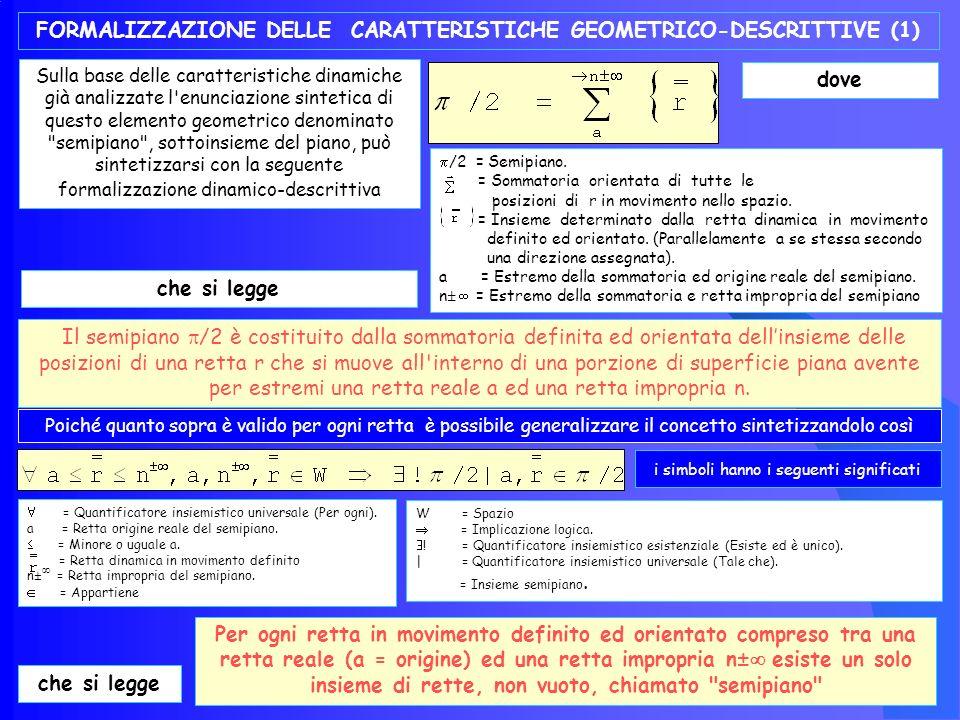 Il semipiano: caratteristiche geometriche e descrittive CARATTERISTICHE DINAMICHE DEL SEMIPIANO Se, sul piano come sopra definito, viene individuata una retta a dalla quale, per un motivo qualsiasi, si analizza il piano stesso, allora si genera lelemento geometrico in discussione, denominato semipiano (Fig.36).