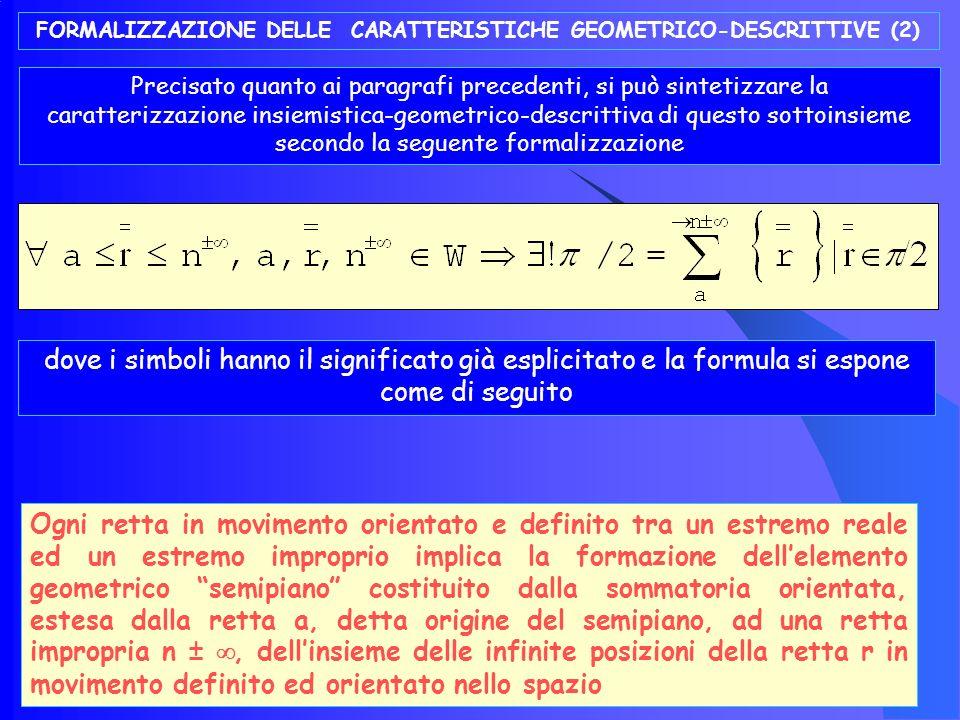 FORMALIZZAZIONE DELLE CARATTERISTICHE GEOMETRICO-DESCRITTIVE (1) Sulla base delle caratteristiche dinamiche già analizzate l enunciazione sintetica di questo elemento geometrico denominato semipiano , sottoinsieme del piano, può sintetizzarsi con la seguente formalizzazione dinamico-descrittiva dove /2 = Semipiano.