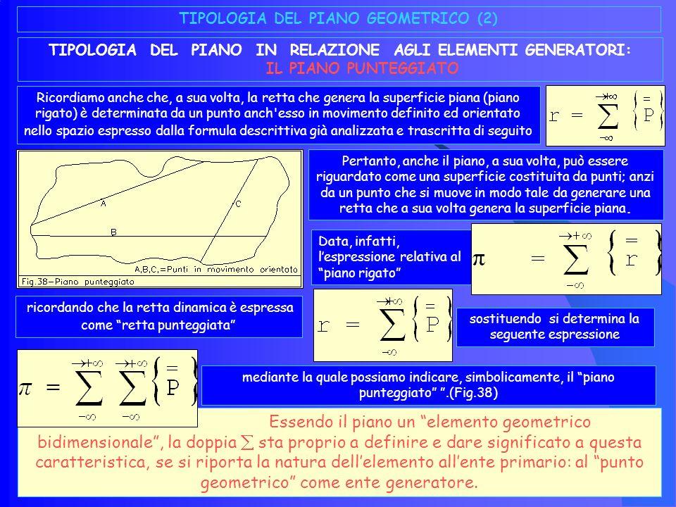 Tipologia del piano geometrico (1) TIPOLOGIA DEL PIANO IN RELAZIONE AGLI ELEMENTI GENERATORI: IL PIANO RIGATO Tenendo conto delle specifiche caratteristiche geometriche dinamiche e descrittive dell elemento in trattazione, se immaginiamo la superficie piana come determinata da una retta in movimento definito ed orientato (Fig.