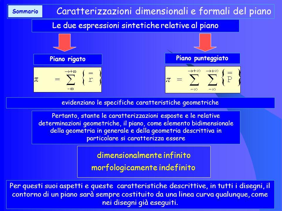 TIPOLOGIA DEL PIANO GEOMETRICO (2) TIPOLOGIA DEL PIANO IN RELAZIONE AGLI ELEMENTI GENERATORI: IL PIANO PUNTEGGIATO Ricordiamo anche che, a sua volta, la retta che genera la superficie piana (piano rigato) è determinata da un punto anch esso in movimento definito ed orientato nello spazio espresso dalla formula descrittiva già analizzata e trascritta di seguito Pertanto, anche il piano, a sua volta, può essere riguardato come una superficie costituita da punti; anzi da un punto che si muove in modo tale da generare una retta che a sua volta genera la superficie piana.