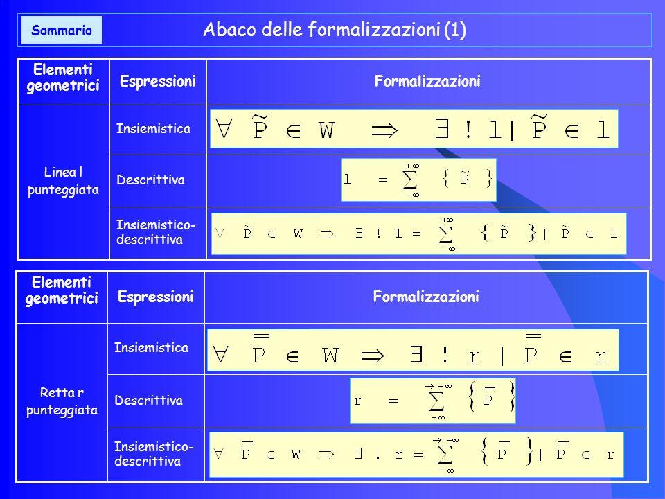 Caratterizzazioni dimensionali e formali del piano Le due espressioni sintetiche relative al piano evidenziano le specifiche caratteristiche geometric