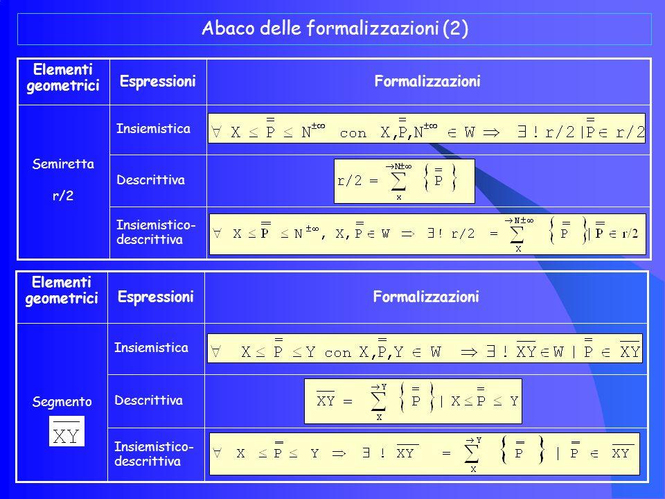 Abaco delle formalizzazioni (1) Insiemistico- descrittiva Descrittiva Insiemistica Linea l punteggiata FormalizzazioniEspressioni Elementi geometrici Insiemistico- descrittiva Descrittiva Insiemistica Retta r punteggiata FormalizzazioniEspressioni Elementi geometrici Sommario