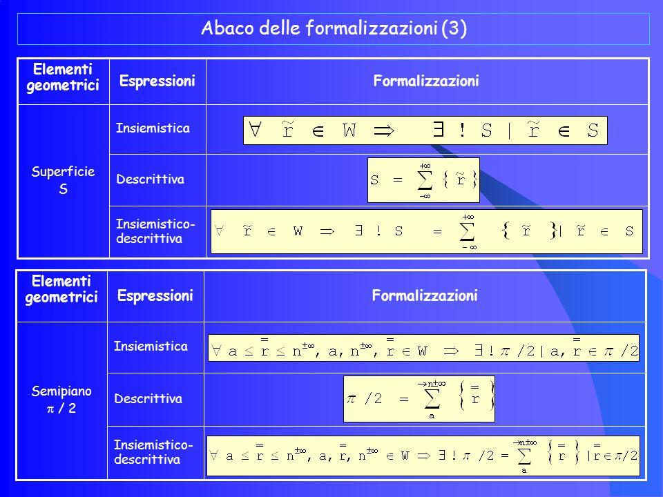 Abaco delle formalizzazioni (2) Insiemistico- descrittiva Descrittiva Insiemistica Semiretta r/2 FormalizzazioniEspressioni Elementi geometrici Insiemistico- descrittiva Descrittiva Insiemistica Segmento FormalizzazioniEspressioni Elementi geometrici