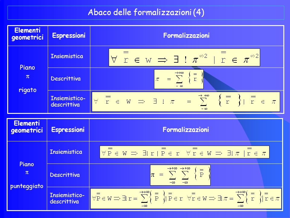 Abaco delle formalizzazioni (3) Insiemistico- descrittiva Descrittiva Insiemistica Superficie S FormalizzazioniEspressioni Elementi geometrici Insiemistico- descrittiva Descrittiva Insiemistica Semipiano / 2 FormalizzazioniEspressioni Elementi geometrici