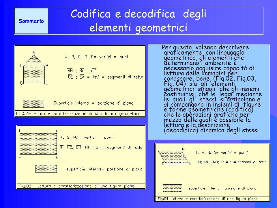Codifica e decodifica degli elementi geometrici Per questo, volendo descrivere graficamente, con linguaggio geometrico, gli elementi che determinano l ambiente è necessario acquisire capacità di lettura delle immagini per conoscere, bene, (Fig.02, Fig.03, Fig.