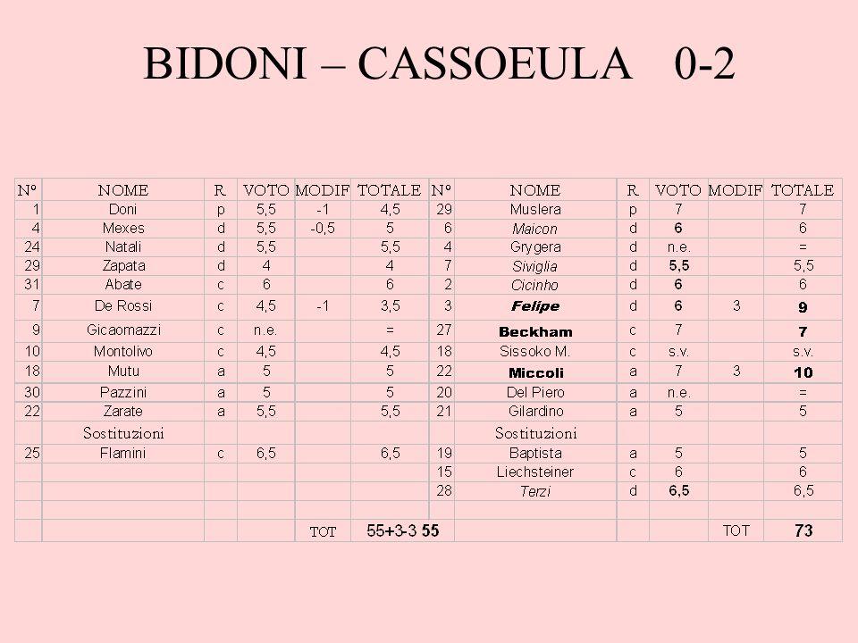 BIDONI – CASSOEULA 0-2