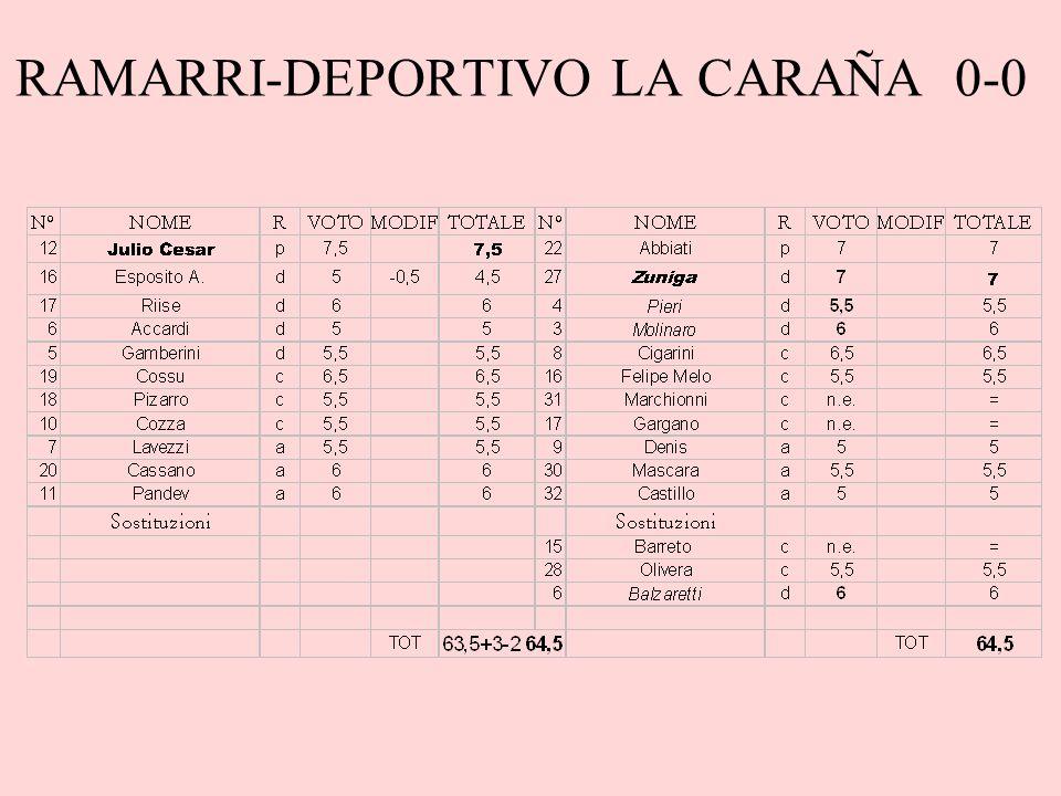 RAMARRI-DEPORTIVO LA CARAÑA 0-0