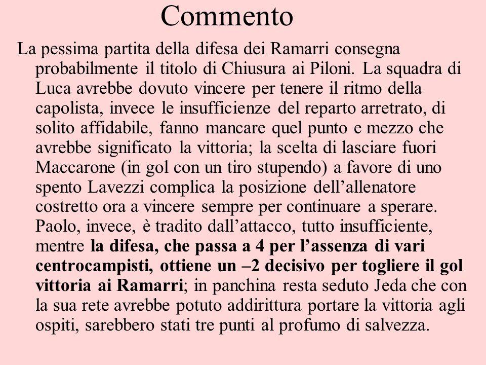 Commento La pessima partita della difesa dei Ramarri consegna probabilmente il titolo di Chiusura ai Piloni. La squadra di Luca avrebbe dovuto vincere