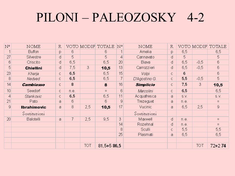 PILONI – PALEOZOSKY 4-2