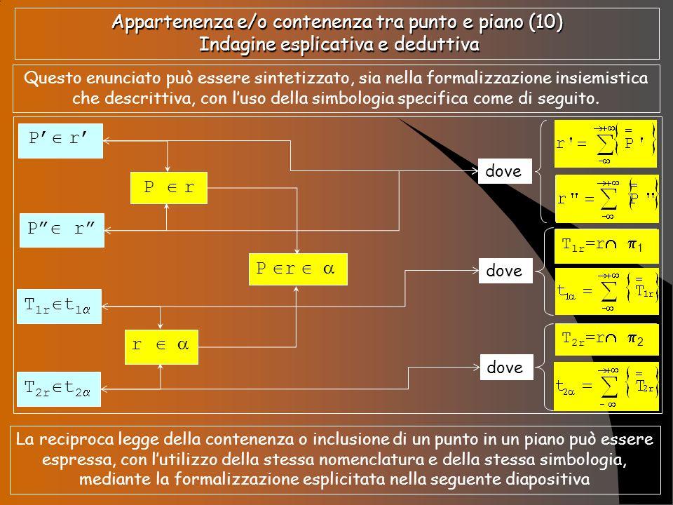 Appartenenza e/o contenenza tra punto e piano (10) Indagine esplicativa e deduttiva Questo enunciato può essere sintetizzato, sia nella formalizzazion