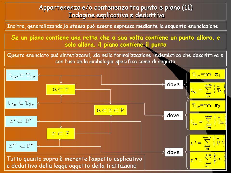 Appartenenza e/o contenenza tra punto e piano (11) Indagine esplicativa e deduttiva Inoltre, generalizzando,la stessa può essere espressa mediante la