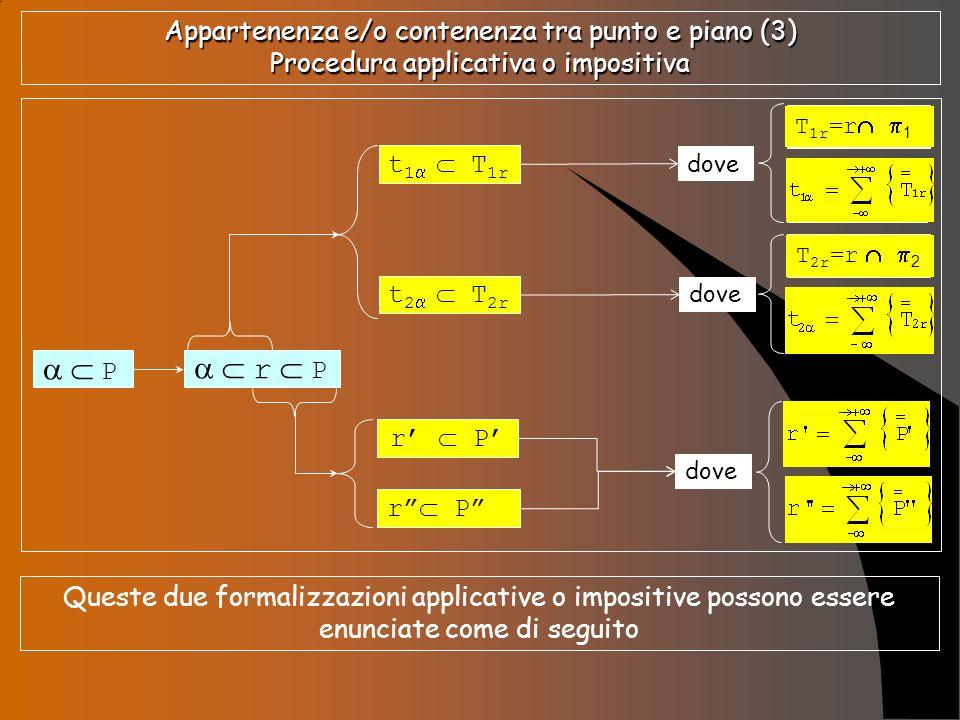 Appartenenza e/o contenenza tra punto e piano (3) Procedura applicativa o impositiva P r P t 1 T 1r t 2 T 2r r P dove T 1r = r 1 T 2r = r 2 T 1r =r 1
