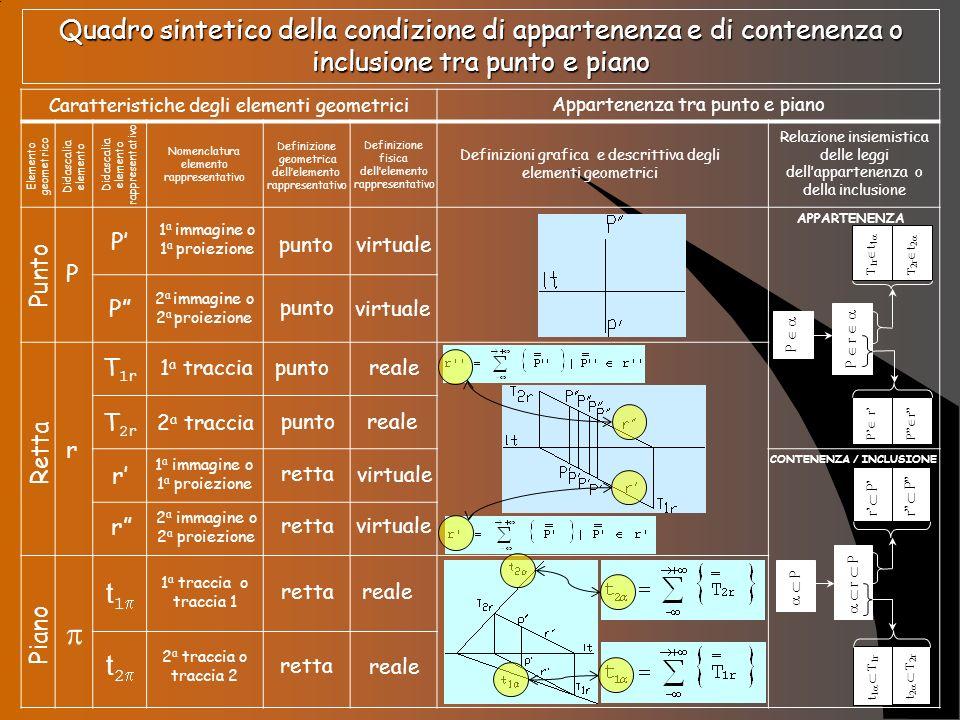 Quadro sintetico della condizione di appartenenza e di contenenza o inclusione tra punto e piano Caratteristiche degli elementi geometrici Appartenenz
