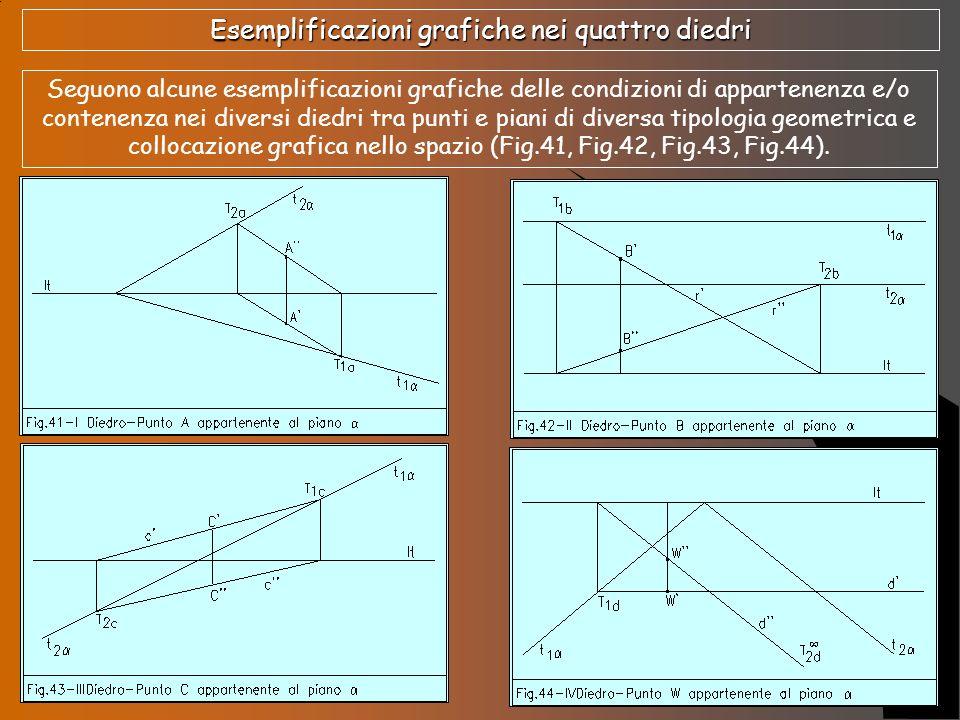 Esemplificazioni grafiche nei quattro diedri Seguono alcune esemplificazioni grafiche delle condizioni di appartenenza e/o contenenza nei diversi died