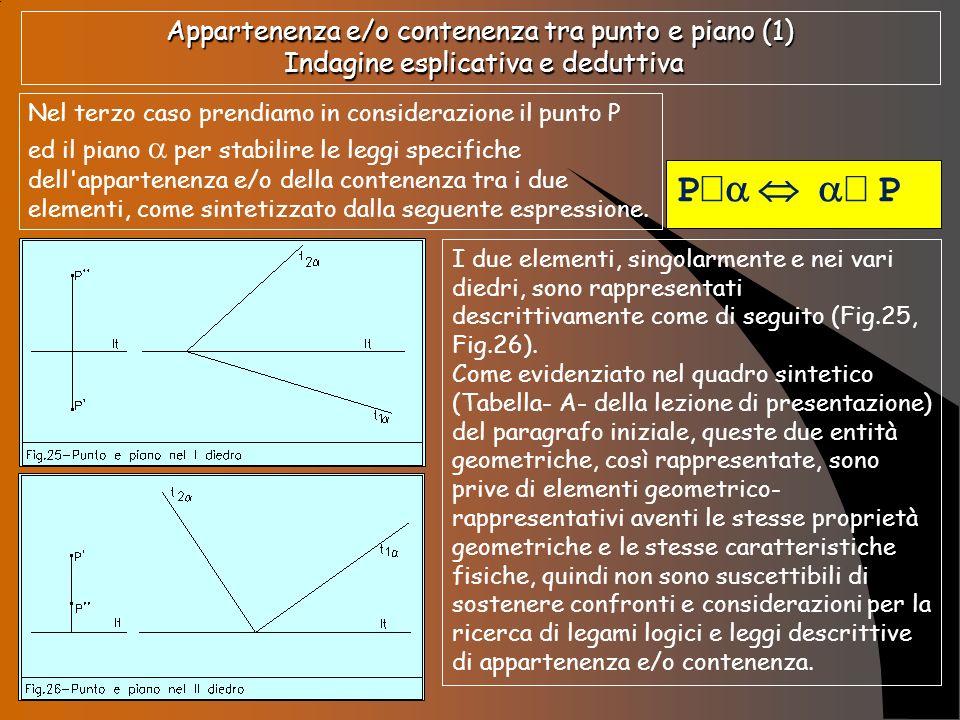 Appartenenza e/o contenenza tra punto e piano (2) Indagine esplicativa e deduttiva Infatti, mentre il punto P si rappresenta, descrittivamente, mediante le proiezioni che si caratterizzano, dal punto di vista geometrico, come due punti P e P che assumono l aspetto di due punti virtuali P P P Il punto ed i suoi elementi rappresentativi il piano si rappresenta mediante le tracce che sono due rette reali, t 1 e t 2.