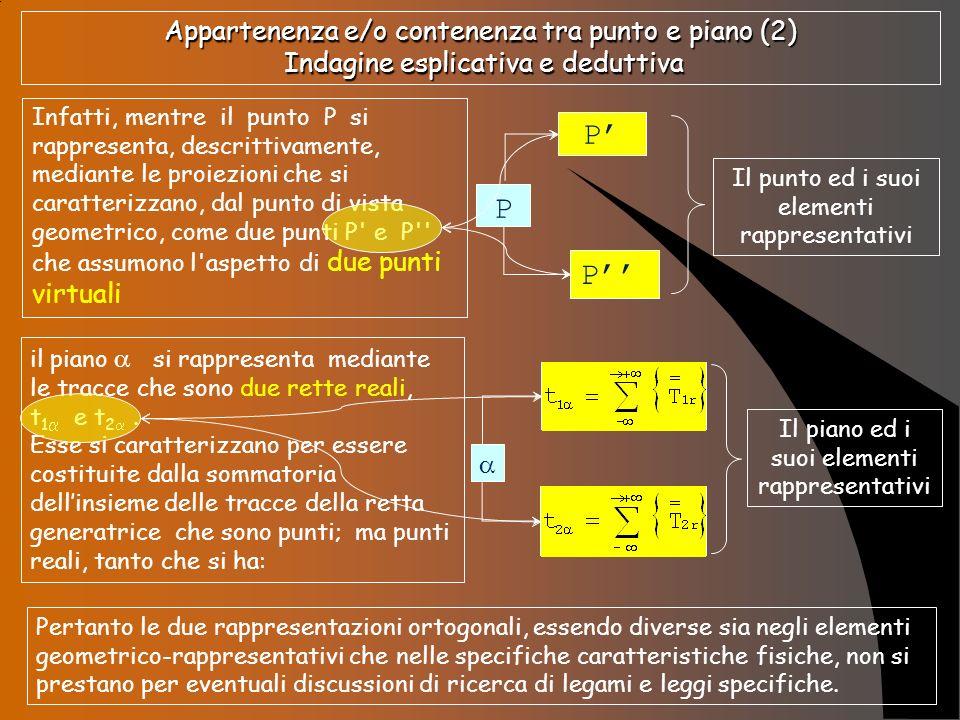 Appartenenza e/o contenenza tra punto e piano (2) Indagine esplicativa e deduttiva Infatti, mentre il punto P si rappresenta, descrittivamente, median