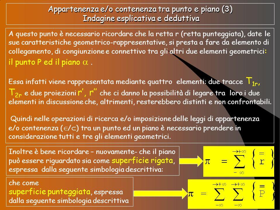 Appartenenza e/o contenenza tra punto e piano (3) Procedura applicativa o impositiva P r P t 1 T 1r t 2 T 2r r P dove T 1r = r 1 T 2r = r 2 T 1r =r 1 T 2r =r 2 dove Queste due formalizzazioni applicative o impositive possono essere enunciate come di seguito