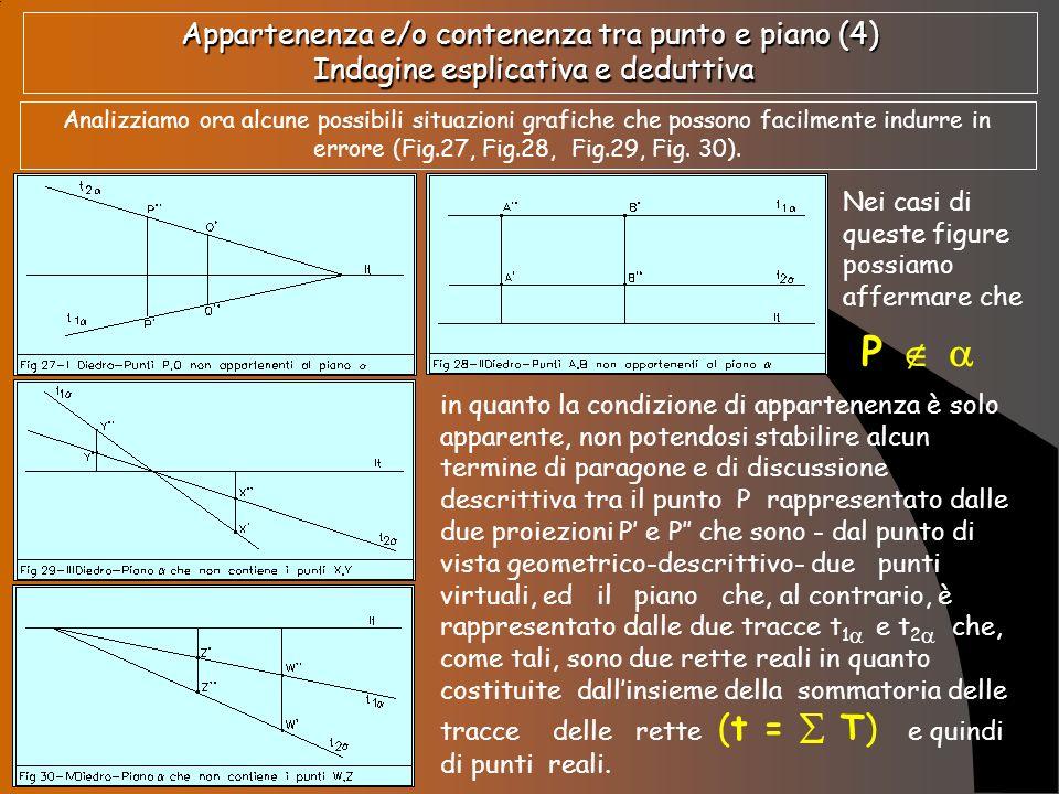 Appartenenza e/o contenenza tra punto e piano (5) Indagine esplicativa e deduttiva Riscontrato quanto di sopra si possono avere le situazioni grafiche come quelle esemplificate di seguito dalla fig.31 e dalla fig.