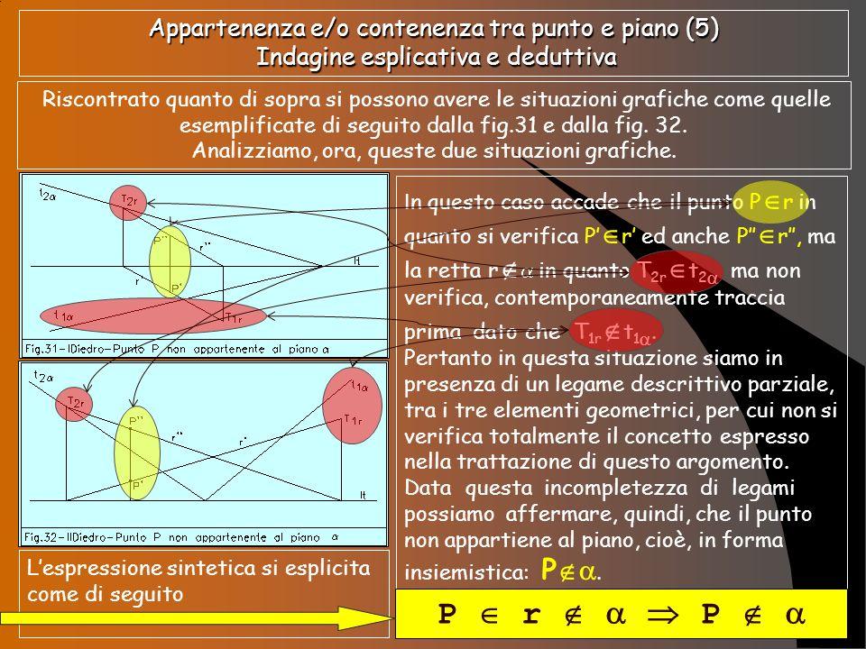 Quadro sintetico della condizione di appartenenza e di contenenza o inclusione tra punto e piano Caratteristiche degli elementi geometrici Appartenenza tra punto e piano Elemento geometrico Didascalia elemento Didascalia elemento rappresentativo Nomenclatura elemento rappresentativo 1 a immagine o 1 a proiezione 2 a immagine o 2 a proiezione Punto P P punto virtuale Definizioni grafica e descrittiva degli elementi geometrici Relazione insiemistica delle leggi dellappartenenza o della inclusione Definizione geometrica dellelemento rappresentativo Definizione fisica dellelemento rappresentativo Retta r T1rT1r T2rT2r r r 1 a traccia 2 a traccia 1 a immagine o 1 a proiezione 2 a immagine o 2 a proiezione punto retta virtuale reale APPARTENENZA CONTENENZA / INCLUSIONE Piano 1 a traccia o traccia 1 2 a traccia o traccia 2 retta reale t 1 t 2 P virtuale P r P T 1r t 1 T 2r t 2 P r P r P t 1 T 1r t 2 T 2r r P