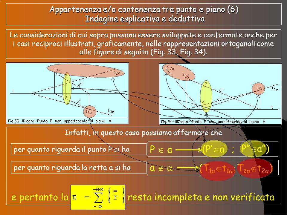 Esemplificazioni grafiche nei quattro diedri Seguono alcune esemplificazioni grafiche delle condizioni di appartenenza e/o contenenza nei diversi diedri tra punti e piani di diversa tipologia geometrica e collocazione grafica nello spazio (Fig.41, Fig.42, Fig.43, Fig.44).