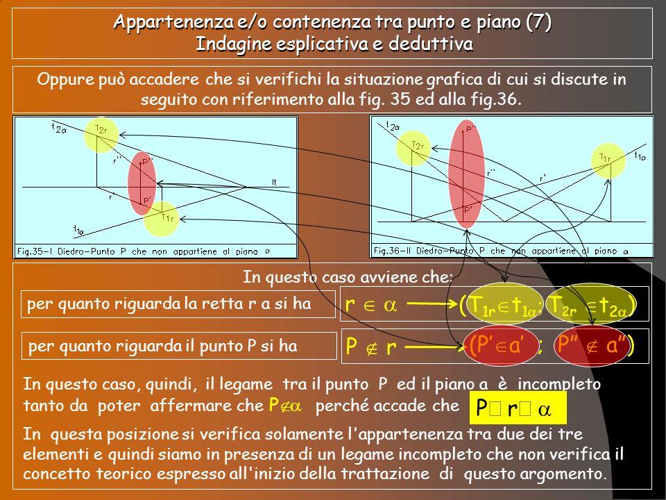 Appartenenza e/o contenenza tra punto e piano (8) Indagine esplicativa e deduttiva E solo il caso di accennare che le considerazioni sopra esposte valgono anche nel caso in cui fosse P r e P r , come graficizzato nelle figg.