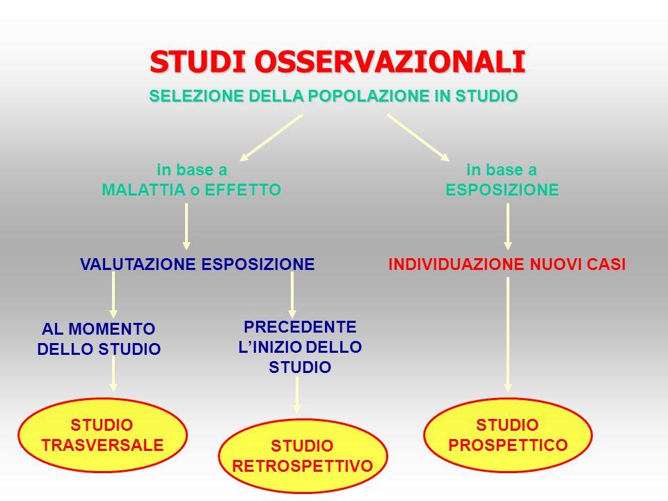 STUDI OSSERVAZIONALI SELEZIONE DELLA POPOLAZIONE IN STUDIO in base a ESPOSIZIONE MALATTIA o EFFETTO VALUTAZIONE ESPOSIZIONEINDIVIDUAZIONE NUOVI CASI P