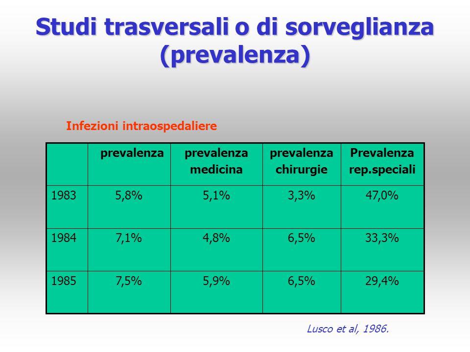 Studi trasversali o di sorveglianza (prevalenza) 29,4%6,5%5,9%7,5%1985 33,3%6,5%4,8%7,1%1984 47,0%3,3%5,1%5,8%1983 Prevalenza rep.speciali prevalenza