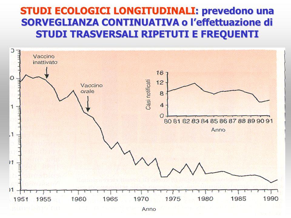 STUDI ECOLOGICI LONGITUDINALI: prevedono una SORVEGLIANZA CONTINUATIVA o leffettuazione di STUDI TRASVERSALI RIPETUTI E FREQUENTI