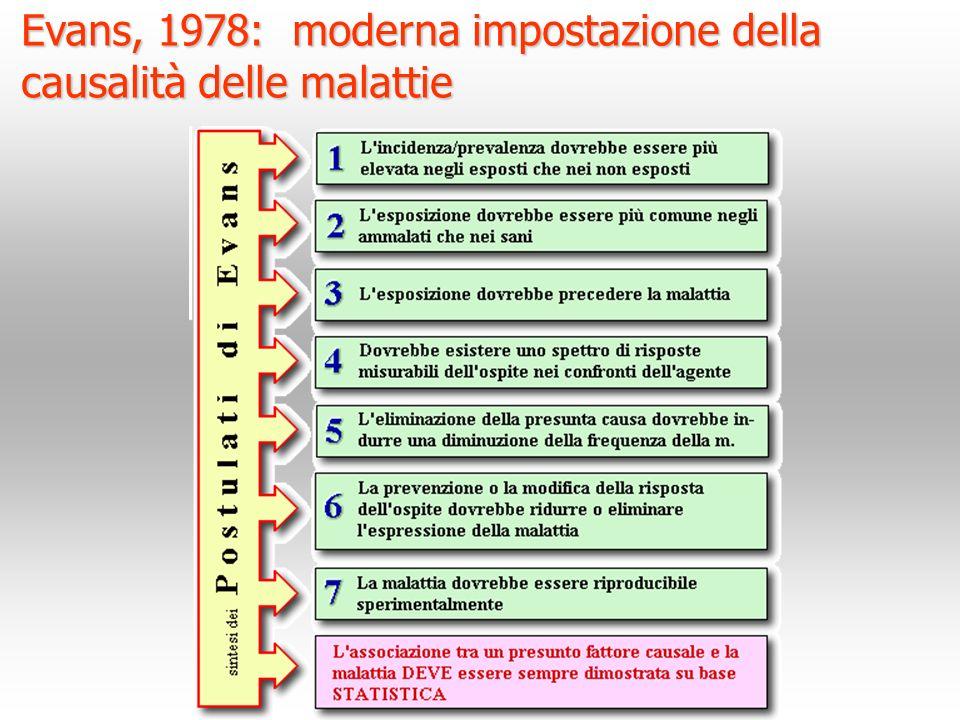 Evans, 1978: moderna impostazione della causalità delle malattie Evans, 1978: moderna impostazione della causalità delle malattie