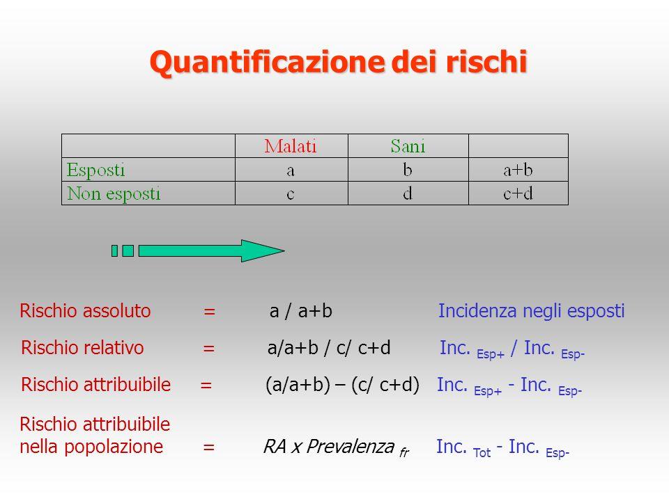 Quantificazione dei rischi Rischio assoluto=a / a+b Incidenza negli esposti Rischio relativo = a/a+b / c/ c+d Inc. Esp+ / Inc. Esp- Rischio attribuibi