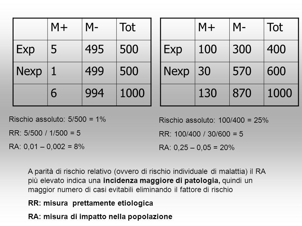 M+M-Tot Exp5495500 Nexp1499500 69941000 Rischio assoluto: 5/500 = 1% RR: 5/500 / 1/500 = 5 RA: 0,01 – 0,002 = 8% M+M-Tot Exp100300400 Nexp30570600 130