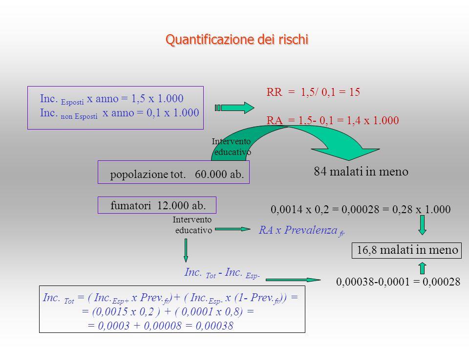 Quantificazione dei rischi Inc. Esposti x anno = 1,5 x 1.000 Inc. non Esposti x anno = 0,1 x 1.000 RR = 1,5/ 0,1 = 15 RA = 1,5- 0,1 = 1,4 x 1.000 popo