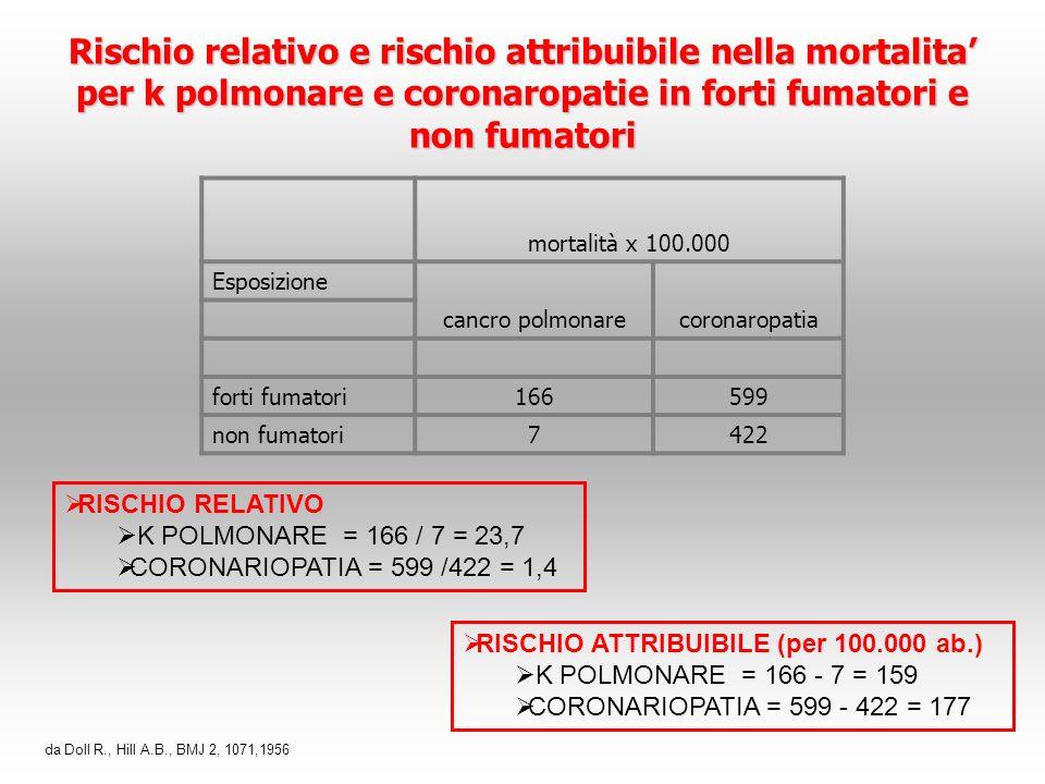 Rischio relativo e rischio attribuibile nella mortalita per k polmonare e coronaropatie in forti fumatori e non fumatori mortalità x 100.000 Esposizio