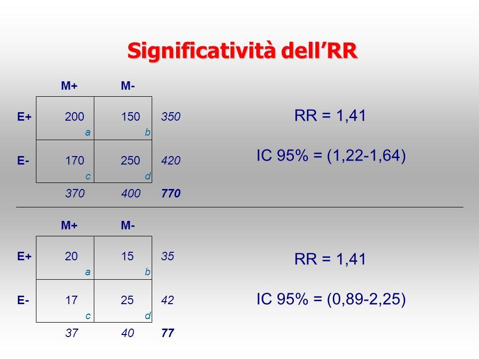 Significatività dellRR E+ E- M+M- 200150 170250 350 420 400370770 ab cd E+ E- M+M- 2015 1725 35 42 403777 ab cd RR = 1,41 IC 95% = (1,22-1,64) RR = 1,